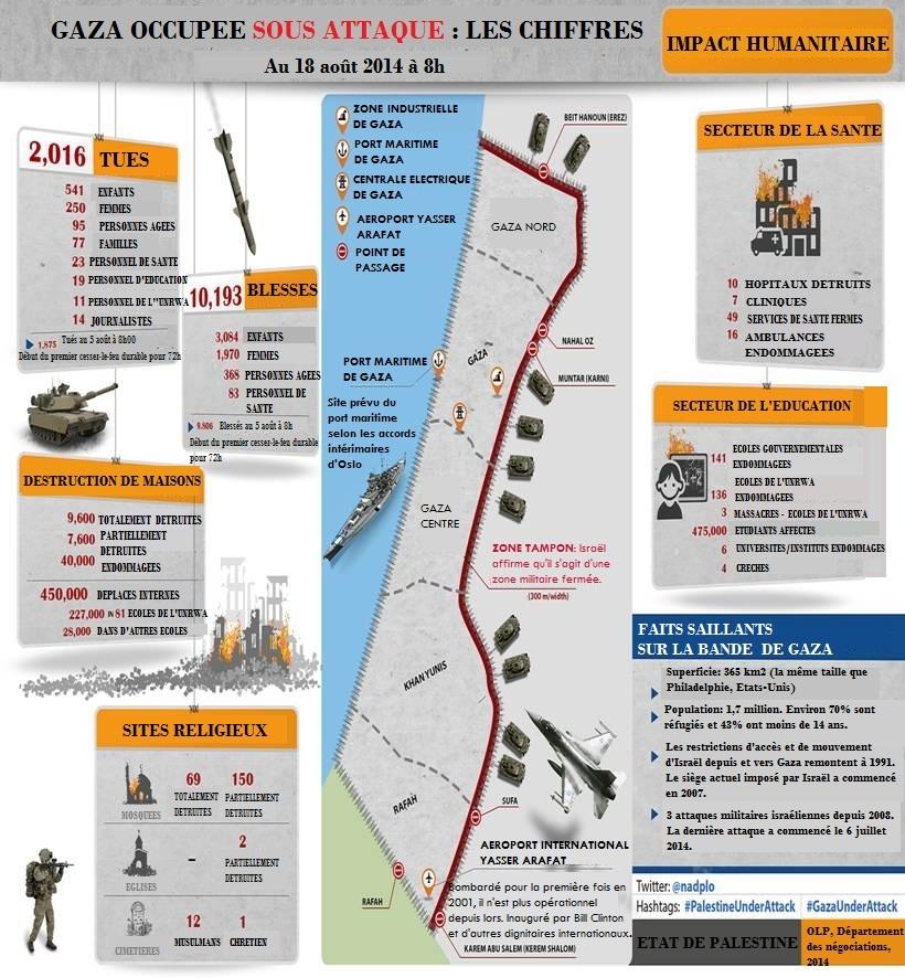 GAZA OCCUPEE SOUS ATTAQUE LES CHIFFRES